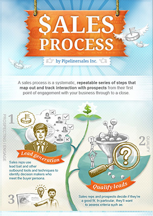 5 crucial sales process steps explained pipeliner crm