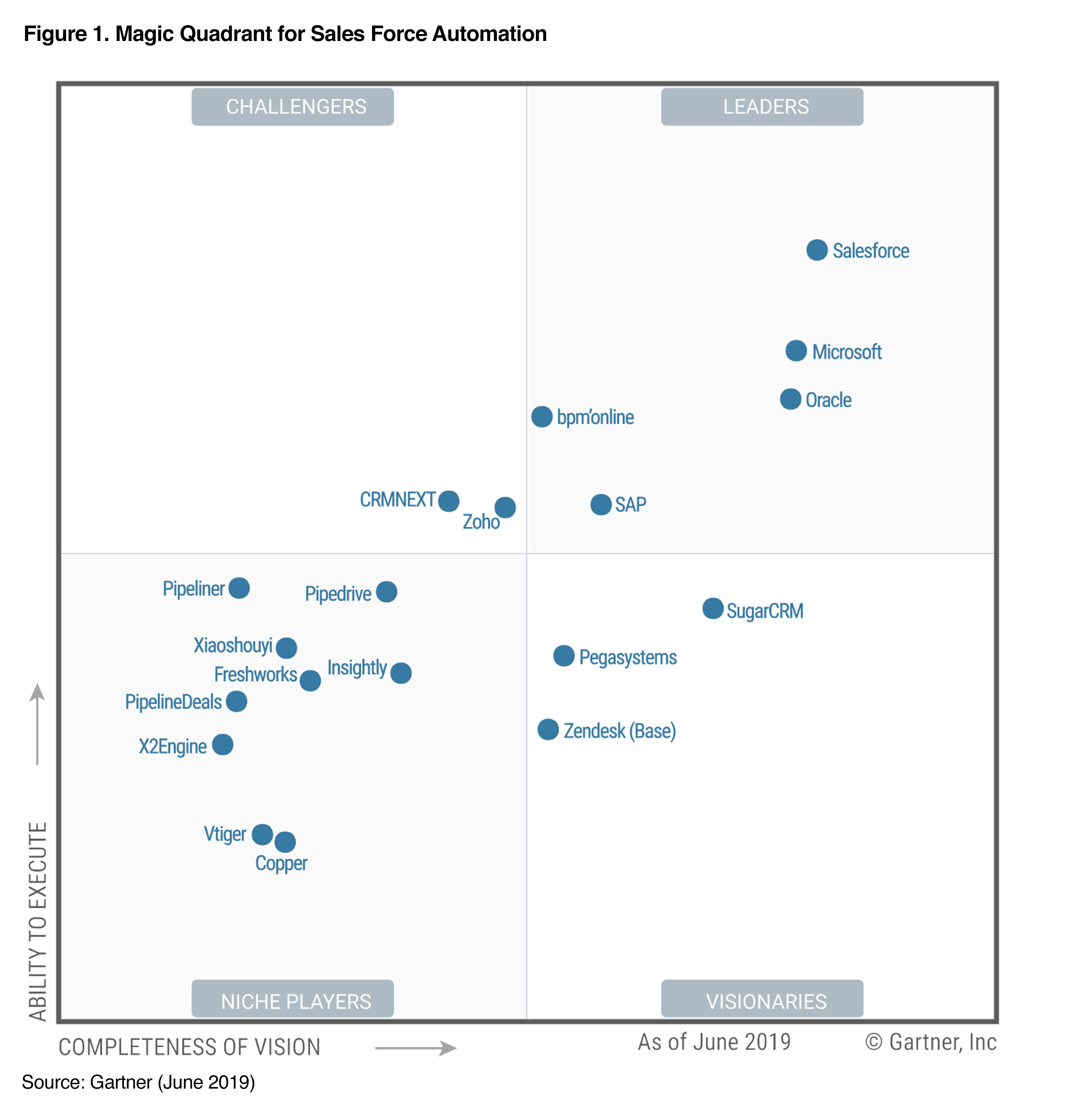 Gartner SFA Magic Quadrant Report - Pipeliner CRM