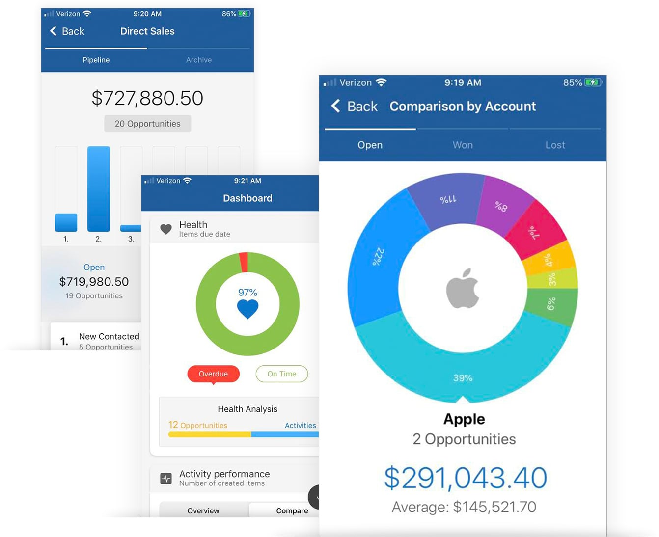 Sales KPI Dashboard for Mobile CRM App